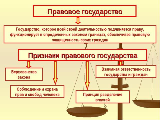 Правовое государство Государство, которое всей своей деятельностью подчиняетс...