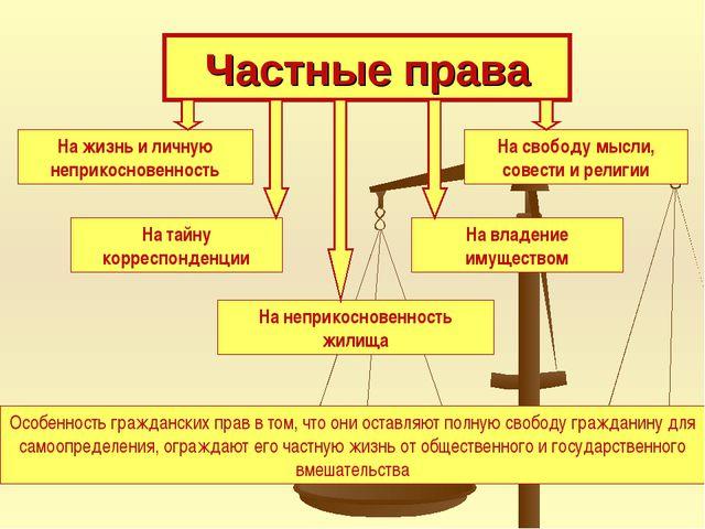 Частные права На жизнь и личную неприкосновенность На тайну корреспонденции Н...