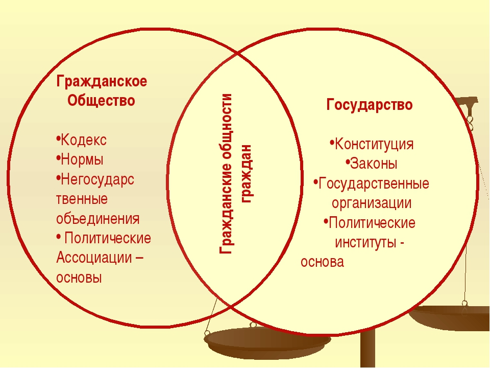 Государство Конституция Законы Государственные организации Политические инс...
