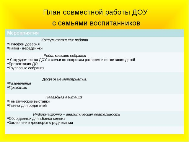 План совместной работы ДОУ с семьями воспитанников Мероприятия Консультативна...