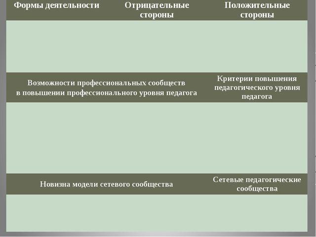 Формы деятельности Отрицательные стороны Положительные стороны Возможности п...