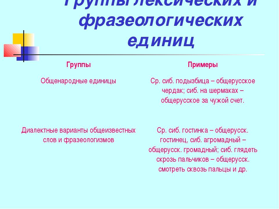 Группы лексических и фразеологических единиц