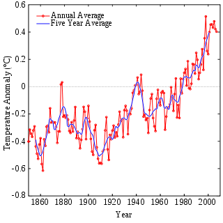 Instrumental Temperature Record.svg