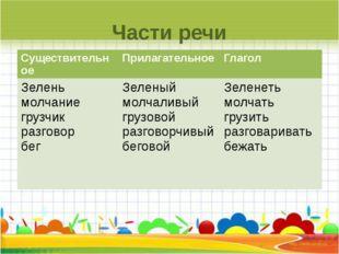 Части речи Существительное Прилагательное Глагол Зелень молчание грузчик разг