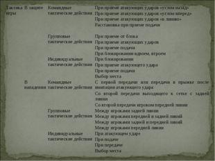 Тактика игрыВ защитеКомандные тактические действияПри приеме атакующих уда