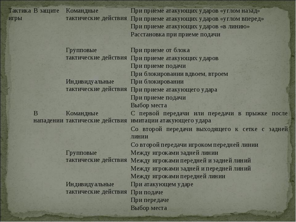 Тактика игрыВ защитеКомандные тактические действияПри приеме атакующих уда...