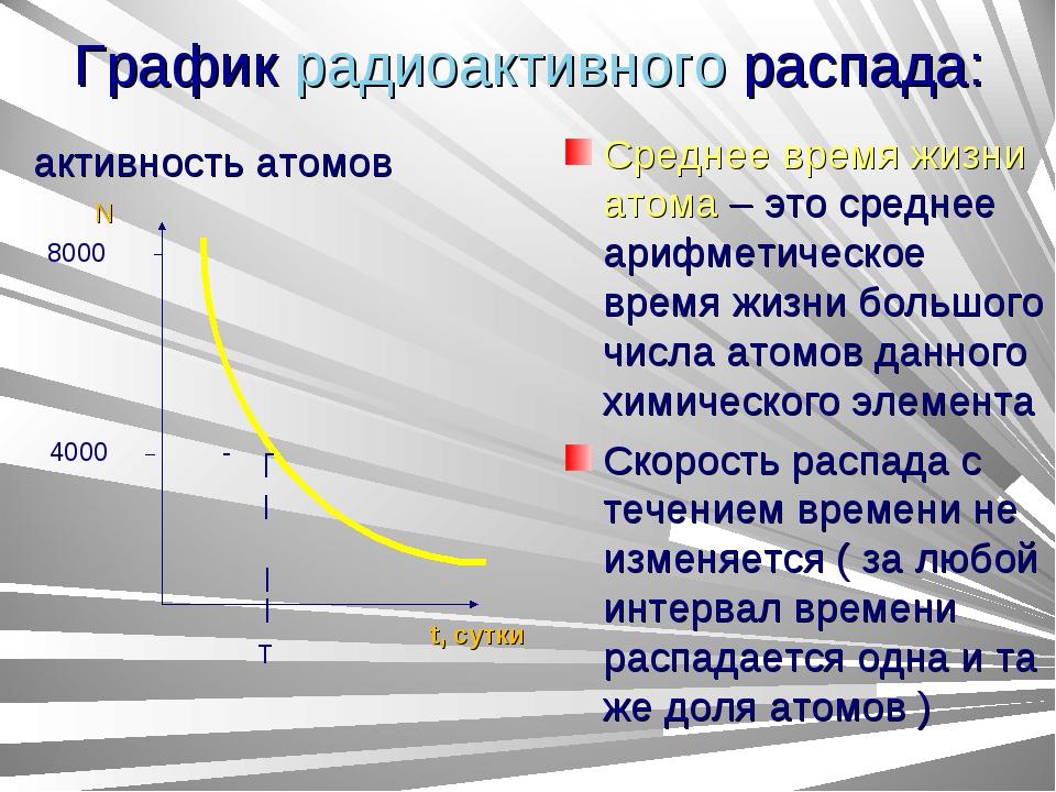 График радиоактивного распада: активность атомов Среднее время жизни атома –...