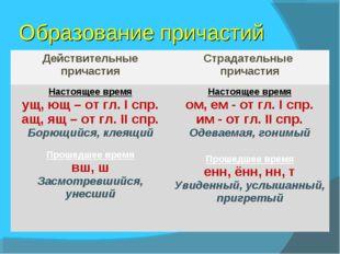 Образование причастий Действительные причастияСтрадательные причастия Настоя