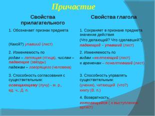 Причастие Свойства прилагательного Свойства глагола 1. Обозначает признак п