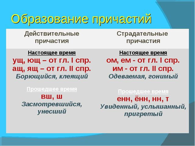 Образование причастий Действительные причастияСтрадательные причастия Настоя...