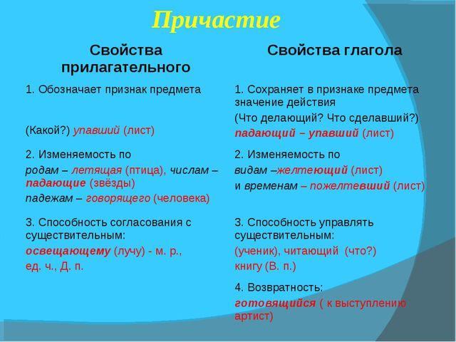 Причастие Свойства прилагательного Свойства глагола 1. Обозначает признак п...