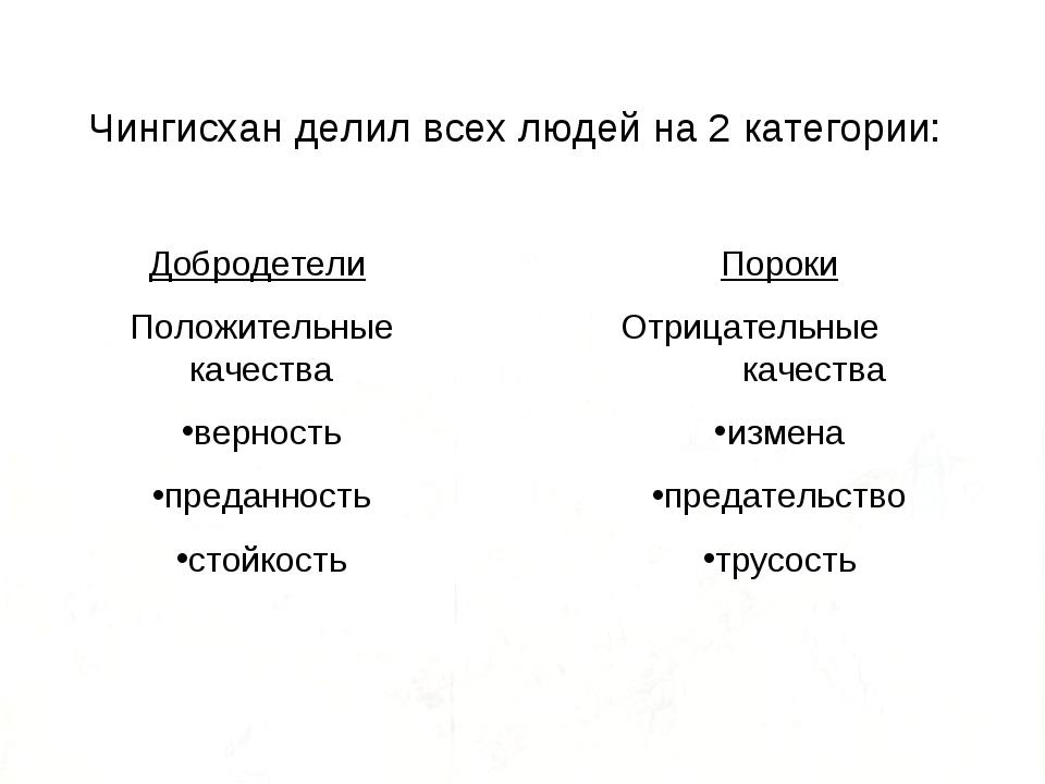 Чингисхан делил всех людей на 2 категории: Добродетели Положительные качества...
