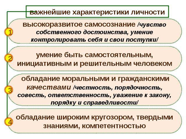 важнейшие характеристики личности высокоразвитое самосознание /чувство собств...