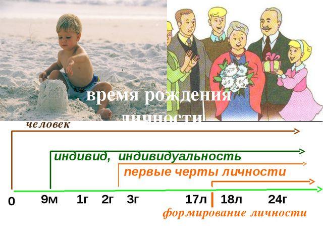 время рождения личности человек индивид, индивидуальность первые черты личнос...