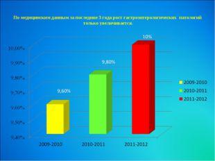 По медицинским данным за последние 3 года рост гастроэнтерологических патолог