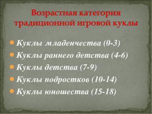 Куклы младенчества (0-3) Куклы раннего детства (4-6) Куклы детства (7-9) Кукл