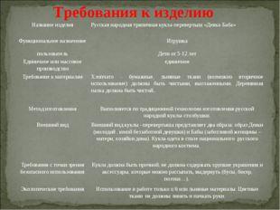 Требования к изделию Название изделияРусская народная тряпичная кукла-переве