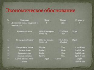 №МатериалЦенаКол-воСтоимость 1Деревянная палка, найденная в лесу или сад