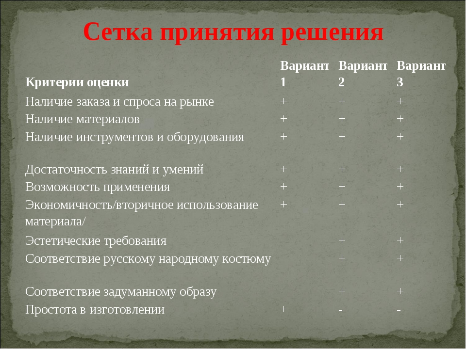 Сетка принятия решения Критерии оценкиВариант 1Вариант 2Вариант 3 Наличие...