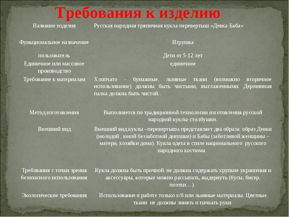 Требования к изделию Название изделияРусская народная тряпичная кукла-переве...