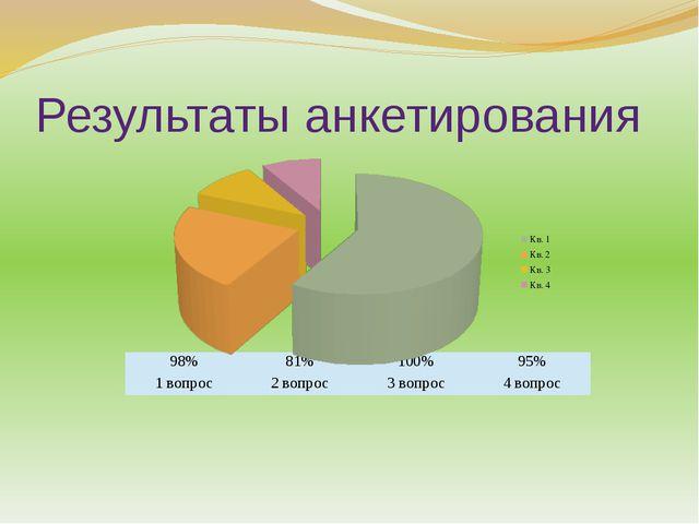 Результаты анкетирования 98% 81% 100% 95% 1 вопрос 2 вопрос 3 вопрос 4 вопрос