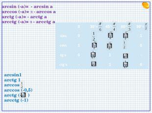 arcsin (-a)= - arcsin a arccos (-a)= π - arccos a arctg (-a)= - arctg a arcct