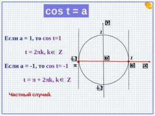cos t = a Частный случай. Если а = 1, то cos t=1 t = 2πk, k Z Если а = -1, т