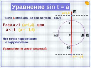 Если а >1 (а=1,4) или а < -1 (а = - 1,6) Нет точек пересечения с окружностью
