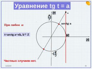 arctg a а При любом a: Частных случаев нет. t=arctg a+πk, k Z Уравнение tg t