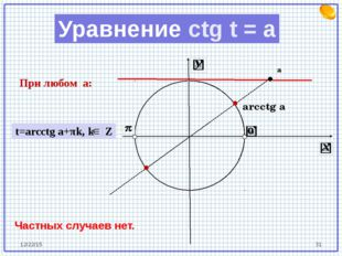 arcctg a а Уравнение ctg t = a При любом a: t=arcctg a+πk, k Z Частных случа