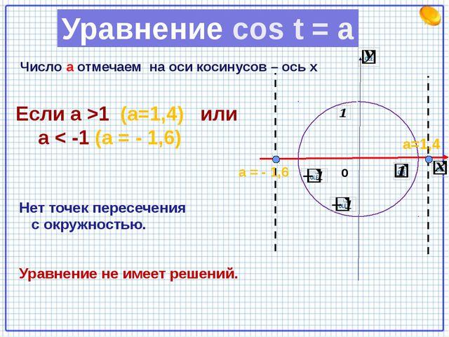 Если а >1 (а=1,4) или а < -1 (а = - 1,6) Нет точек пересечения с окружностью...