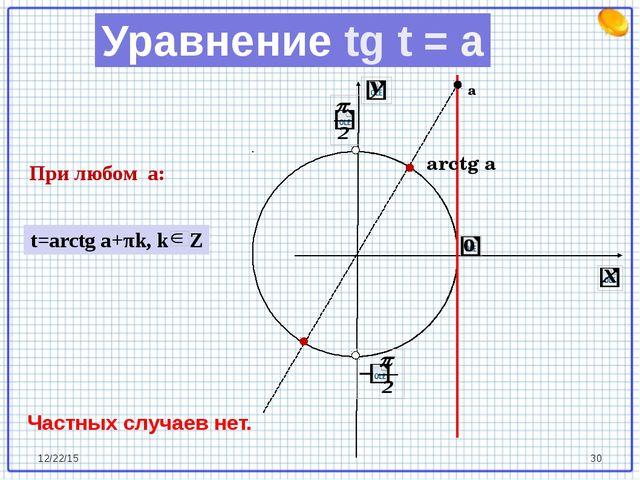arctg a а При любом a: Частных случаев нет. t=arctg a+πk, k Z Уравнение tg t...