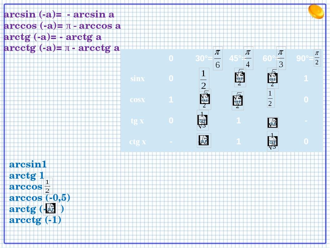 arcsin (-a)= - arcsin a arccos (-a)= π - arccos a arctg (-a)= - arctg a arcct...