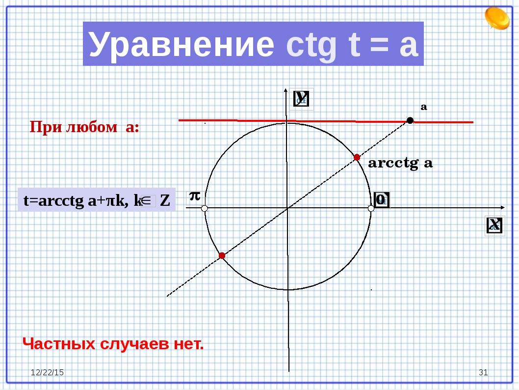 arcctg a а Уравнение ctg t = a При любом a: t=arcctg a+πk, k Z Частных случа...