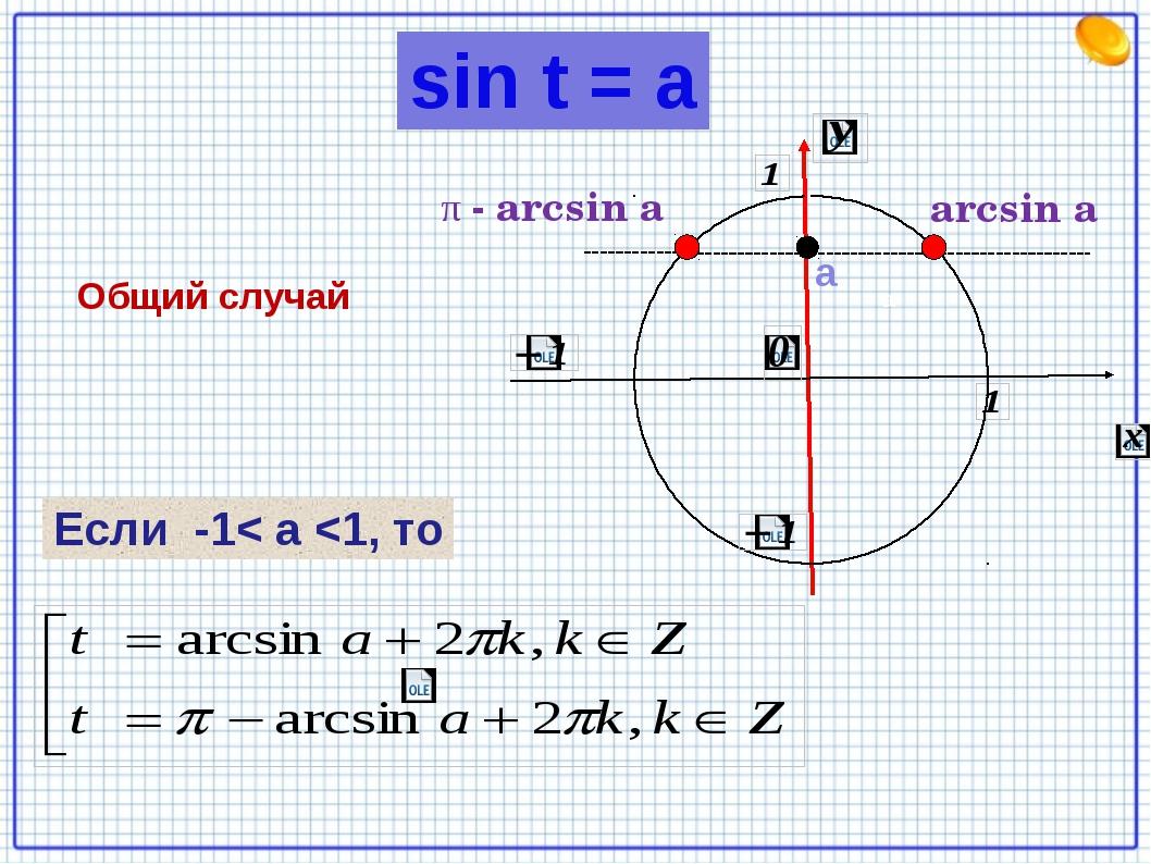 Общий случай arcsin а а π - arcsin a а Если -1< а