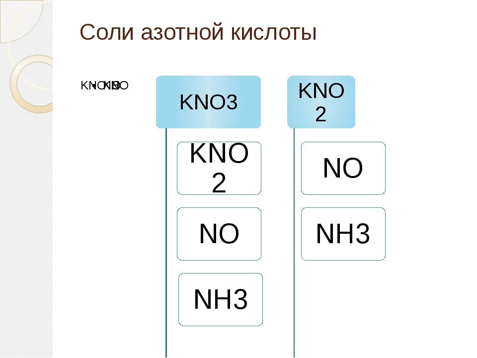 Соли азотной кислоты