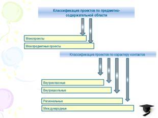 Классификация проектов по предметно-содержательной области Монопроекты Межпре