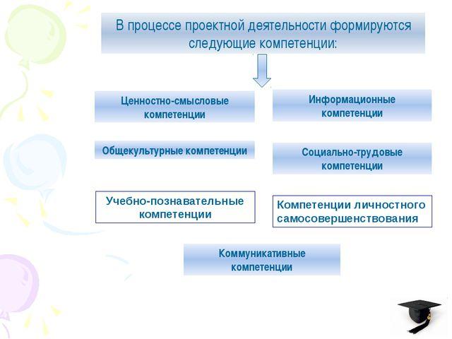 В процессе проектной деятельности формируются следующие компетенции: Ценност...