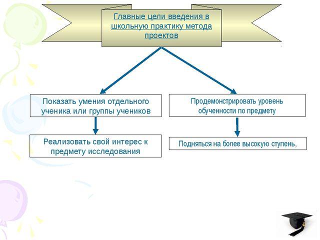 Главные цели введения в школьную практику метода проектов Показать умения отд...