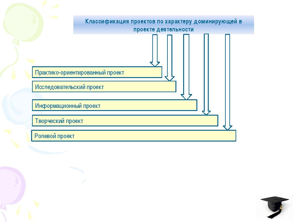 Классификация проектов по характеру доминирующей в проекте деятельности Практ...