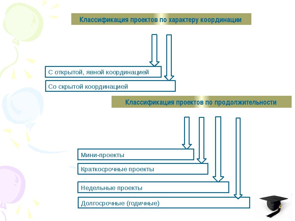 Классификация проектов по характеру координации С открытой, явной координацие...