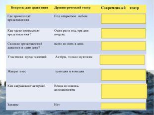 Вопросы для сравненияДревнегреческий театрСовременный театр Где происходят