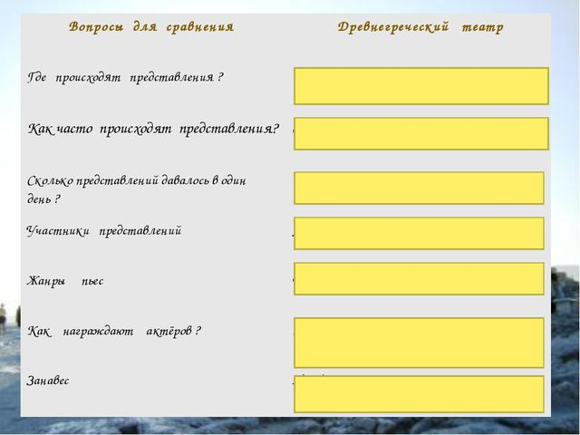 Вопросы для сравнения  Древнегреческий театр Где происходят представления ?...