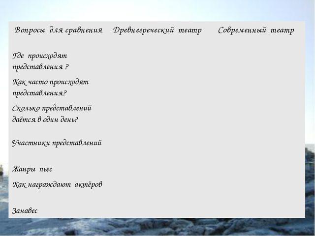 Вопросы для сравненияДревнегреческий театрСовременный театр Где происходят...