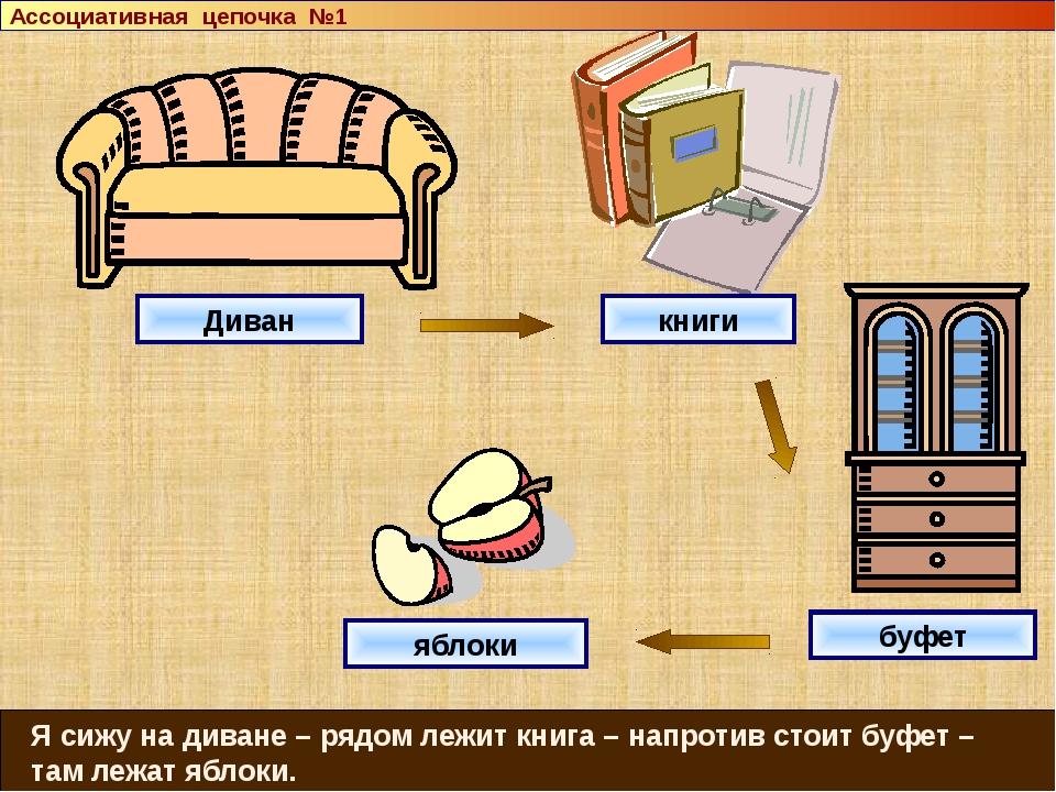 Диван книги буфет яблоки Я сижу на диване – рядом лежит книга – напротив сто...