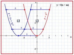 y = f(x + m) 3 3 3 3 3 0 X -2 2 2 -2
