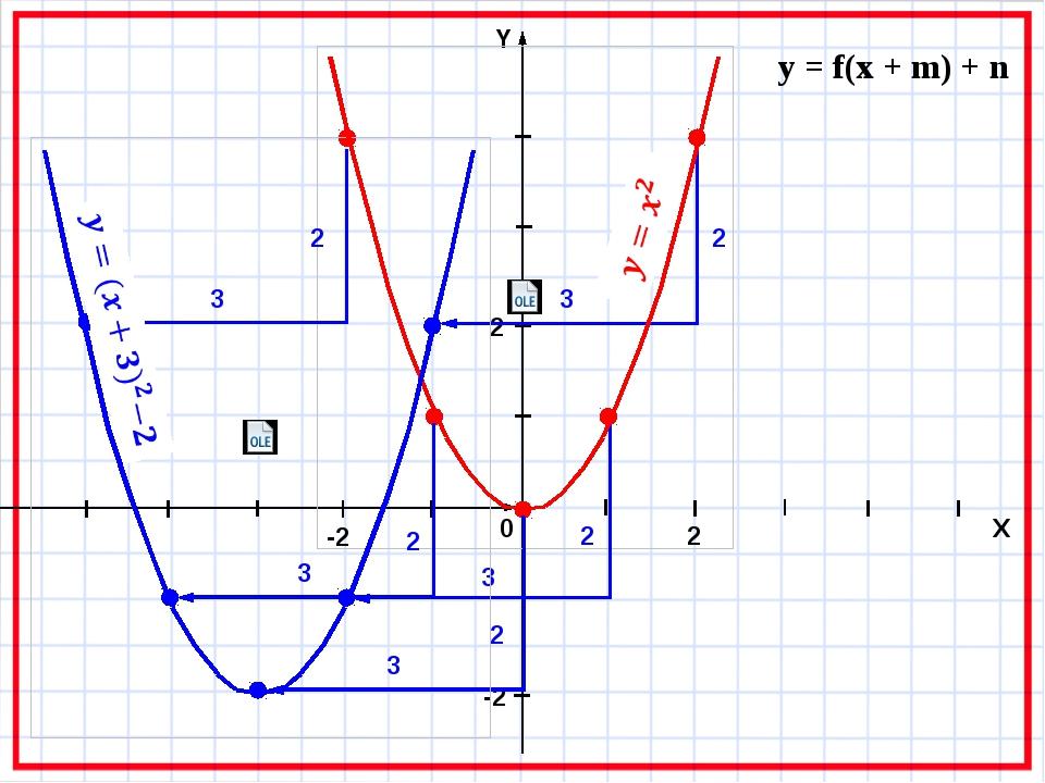 y = f(x + m) + n 2 3 2 3 2 3 2 3 2 3 0 X -2 2 2 -2
