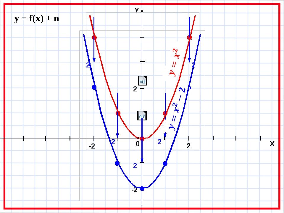 y = f(x) + n 2 2 2 2 2 0 X -2 2 2 -2