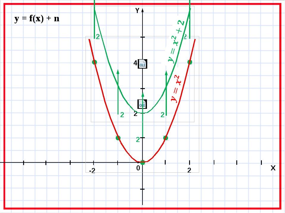 y = f(x) + n 2 2 2 2 2 0 X -2 2 4