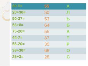 60-5= 55 А 20+30= 50 Л 90-37= 53 Ь 56+8= 64 Б 75-20= 55 А 44-7= 37 Т 55-20=